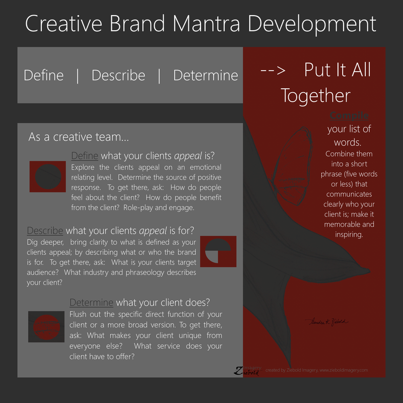 Infographic Creative Brand Mantra Development by Sandra K. Ziebold | Ziebold Imagery